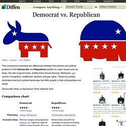 Democrat vs Republican