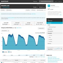 Linkedin.com Traffic and Demographic Statistics by Quantcast