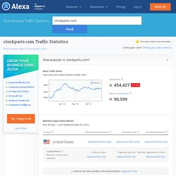 Clockparts.com Traffic, Demographics and Competitors - Alexa