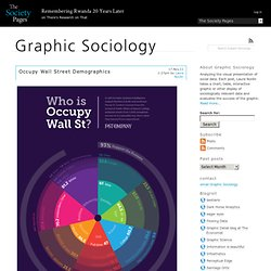 Occupy Wall Street Demographics » Graphic Sociology