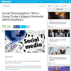 Social Demographics: Who's Using Today's Biggest Networks [INFOGRAPHIC]