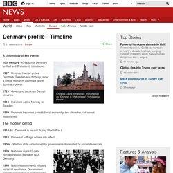 Denmark profile - Timeline