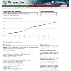 Iran - Densité de population (personnes par km carré)