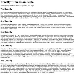 Density/Dimension Scale