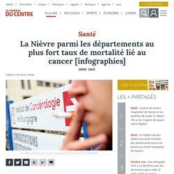 La Nièvre parmi les départements au plus fort taux de mortalité lié au cancer [infographies]