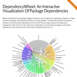 DependencyWheel: An Interactive Visualization Of Package Dependencies
