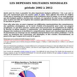 Les dépenses militaires mondiales, période 2002 à 2012