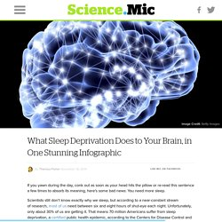 What Sleep Deprivation Does to Your Brain, in One Stunning Infographic