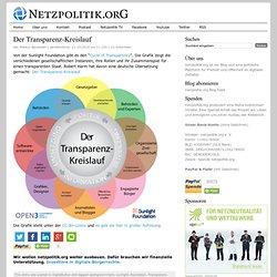 Der Transparenz-Kreislauf : netzpolitik.org