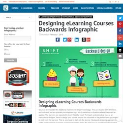 Designing eLearning Courses Backwards Infographic