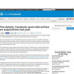 The details: Facebook spent $68 million on acquisitions last year