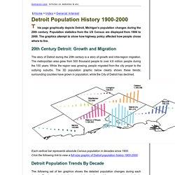 Detroit Population History 1900-2000