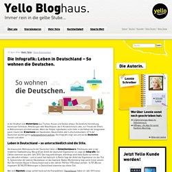 Die Infografik: Leben in Deutschland - So wohnen die Deutschen. - Yello BloghausYello Bloghaus