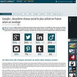 Google+, deuxième réseau social le plus utilisé en France selon un sondage