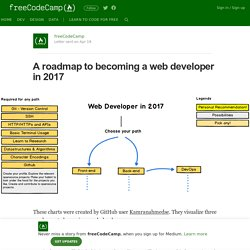 A roadmap to becoming a web developer in 2017 – freeCodeCamp