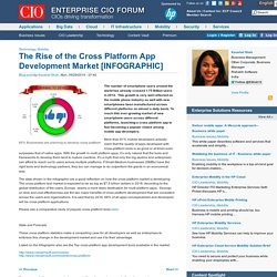 The Rise of the Cross Platform App Development Market [INFOGRAPHIC]