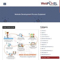 Website Development Process Explained - WebPixel Technologies
