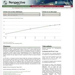 Russie - Indicateur de développement humain (IDH)