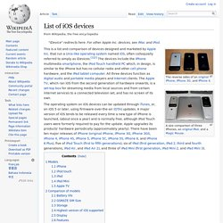 List of iOS devices