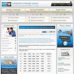 Devises : Evolution du Taux des devises en 2015 - CCO Change de devises en ligne & Bureau de change à Paris