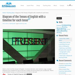 Diagram of the Tenses of English with a timeline for each tense – ELT Ideas