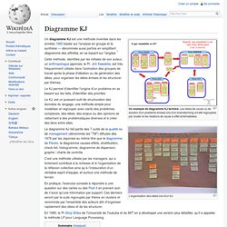 Diagramme KJ