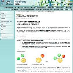 LE DIAGRAMME PIEUVRE - Collège Clovis Hugues à Cavaillon
