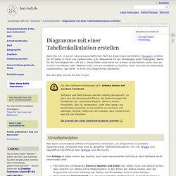 Diagramme mit einer Tabellenkalkulation erstellen - Herr Kalt –Website zum Unterricht