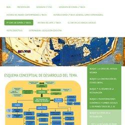 B.9º.1. LA DICTADURA DE PRIMO DE RIVERA - Recursos de Geografía e Historia