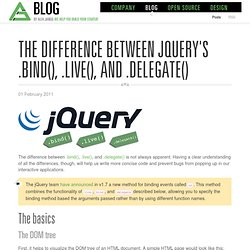 The Difference Between jQuery's .bind(), .live(), and .delegate() - Alfa Jango Blog
