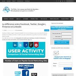 La différence entre Facebook, Twitter, Google+, Pinterest et LinkedIn