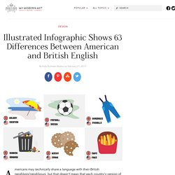 Differences Between British and American English Inforgraphic