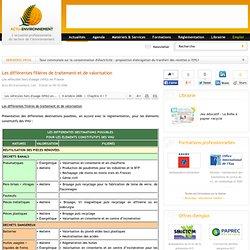 Les différentes filières de traitement et de valorisation - Les véhicules hors d'usage (VHU) en France