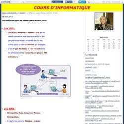 Les differents types de Réseau(LAN,WAN et MAN) - COURS D'INFORMATIQUE