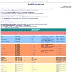 Tableau Interface-Z : les differents capteurs et leur utilisation.