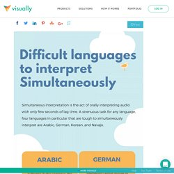 Difficult languages to interpret simultaneously