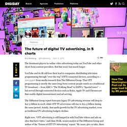 The future of digital TV advertising, in 5 charts