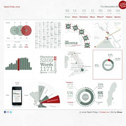 Digital Podge 2009 - Measurable Fun