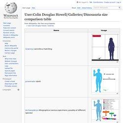 User:Colin Douglas Howell/Dinosauria size comparison table
