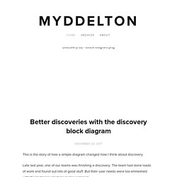Better discoveries with the discovery block diagram — Myddelton