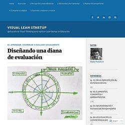Diseñando una diana de evaluación – Visual Lean Startup