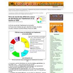 Parts de marché des différents canaux de distribution de l'habillement et du textile en 2009