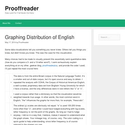 Graphing Distribution of English – Prooffreader