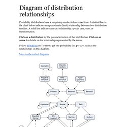 probability distribution relationships