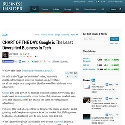 CHART OF THE DAY: Google is The Least Diversified Business In Tech
