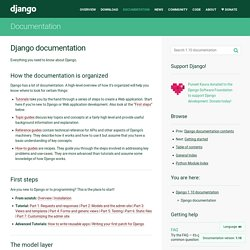 Django documentation
