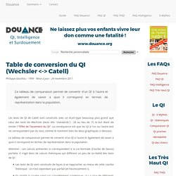 [DOUANCE] Table de conversion du QI (Wechsler <-> Catell)