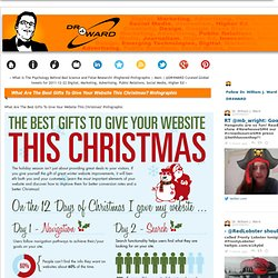What Are The Best Gifts To Give Your Website This Christmas