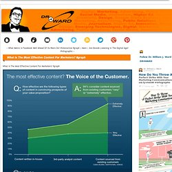 What Is The Most Effective Content For Marketers? #graph