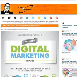 What Is The Current State Of Digital Marketing